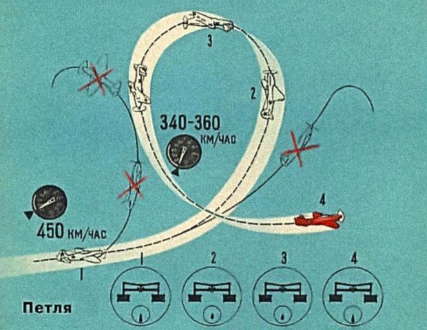 Loop de Nesterov- mtu_net_ru