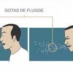 Carl Flügge y las gotas de saliva que se expulsan al hablar