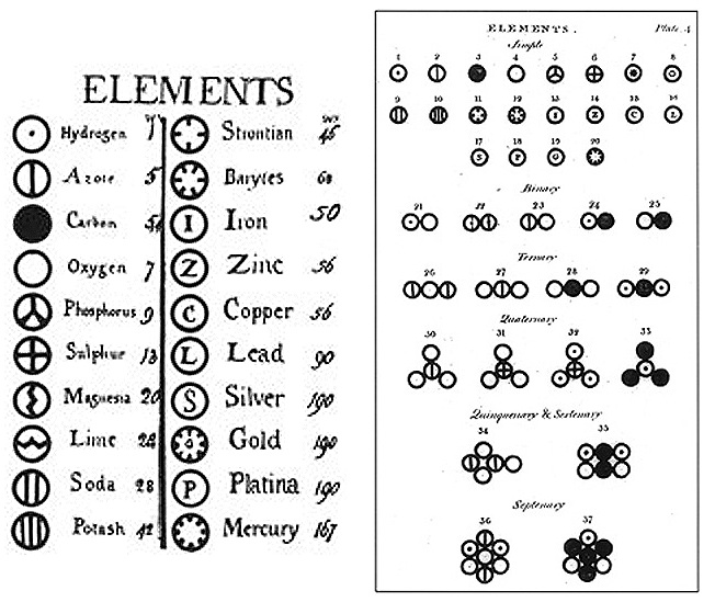 Tabla de pesos atómicos de John Dalton