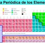 """Elementos de la tabla periódica, en """"peligro de extinción"""""""