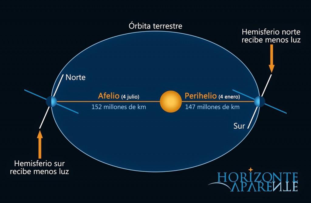 Día del Afelio: La mayor distancia entre la Tierra y el Sol