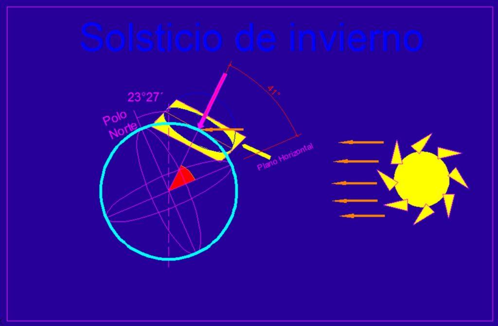 Solsticio de invierno- imagen de analisiscioclimaticos
