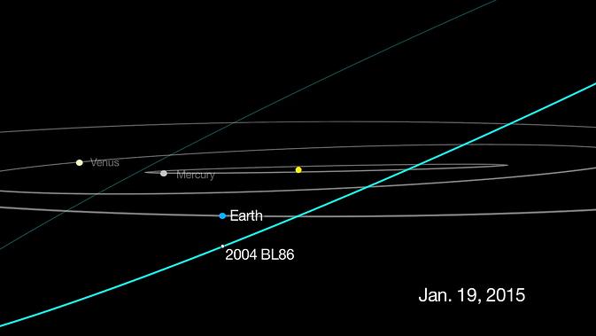 Asteroide 2004 BL86, órbita- NASA