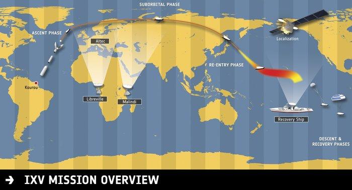 Perfil de la misión IXV / ALTEC
