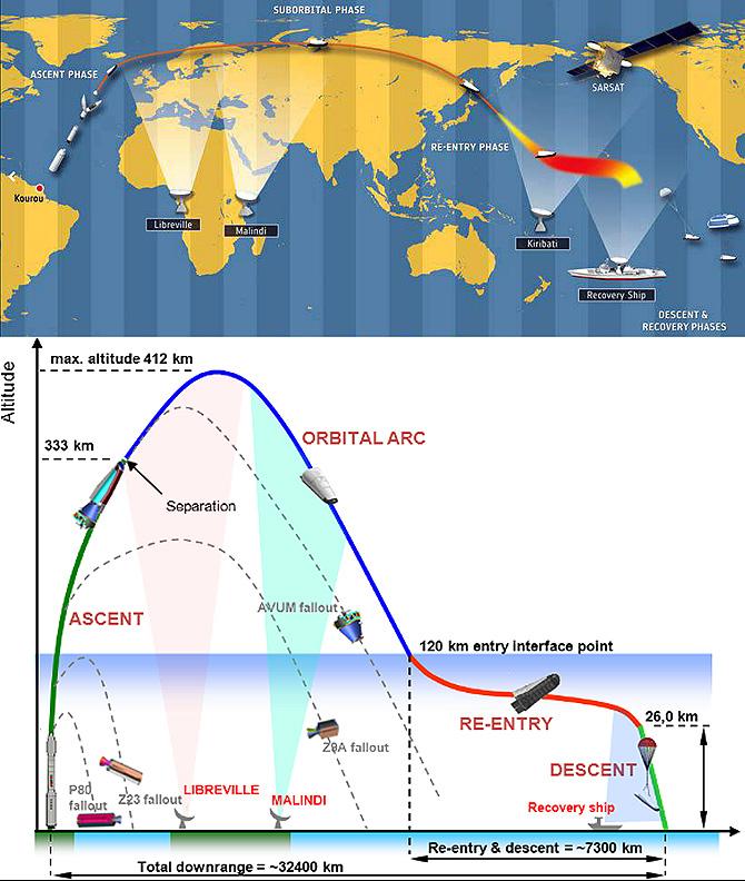Trayectoria del nuevo vehículo experimental de la Agencia Espacial Europea. / ESA