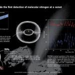 Rosetta detecta nitrógeno molecular en un cometa
