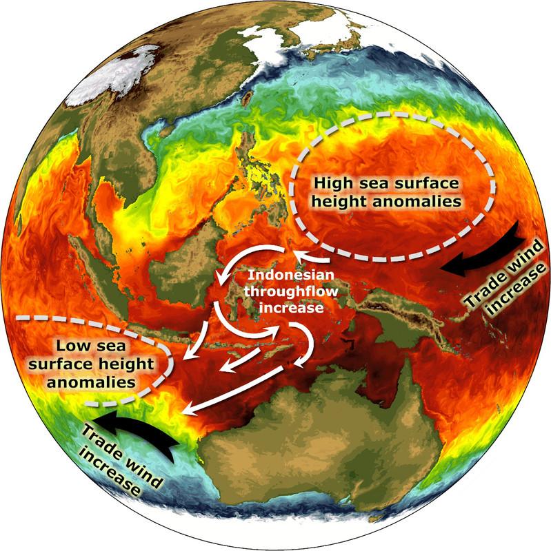 El océano Índico se calienta mientras que el Pacífico se enfría