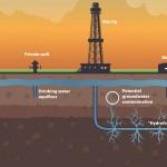 Necesario difundir mayor información sobre el fracking