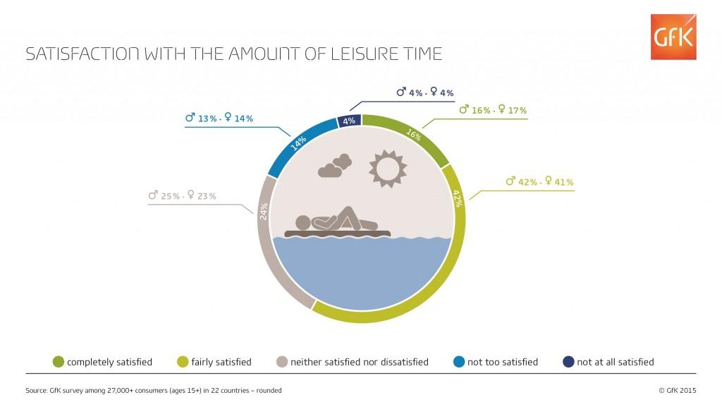 Estadounidenses, canadienses y británicos son los más felices con la cantidad de tiempo libre