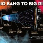 El viscoso camino del Big Bang al Big Rip