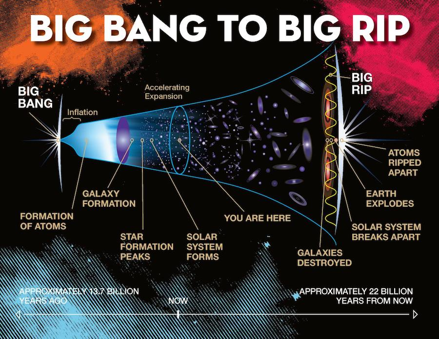 El viscoso camino del Big Bang al Big Rip- Jeremy Teaford, Vanderbilt University