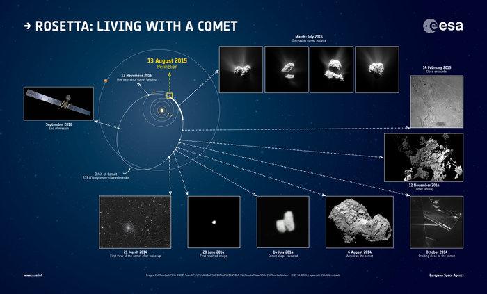 Rosetta celebra su primer año junto al cometa