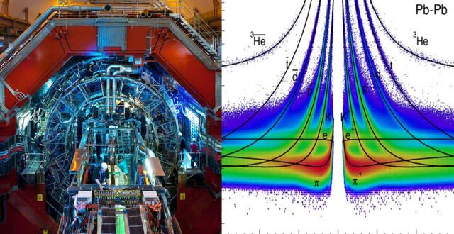 Precisión y simetría al comparar núcleos y antinúcleos en el LHC