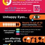 A pesar de correr mayores riesgos, muchos hispanos adultos no protegen su salud visual