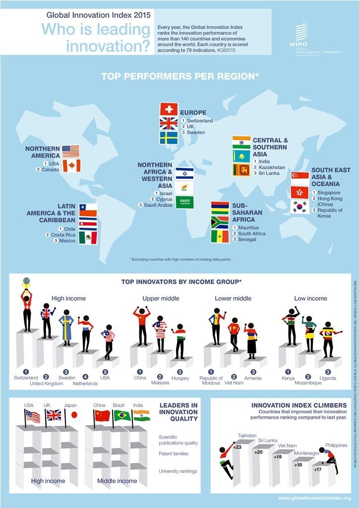 México, sin avanzar en innovación; se ubica en el sitio 57 del mundo