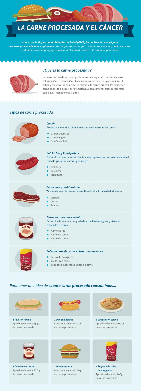 La carne procesada y el cáncer- oncosalud