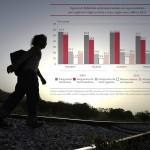 52% de los mexicanos en EEUU sin acceso a la seguridad social