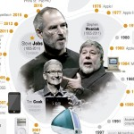 Apple cumple 40 años