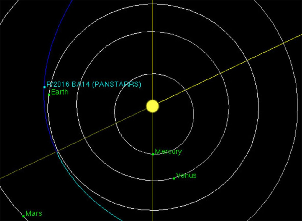 Diagrama de acercamiento del cometa Pan STARRS P/2016 BA14- NASA, JPL