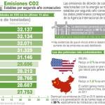 Las emisiones de CO2 estables en 2015, pero las más altas de la historia