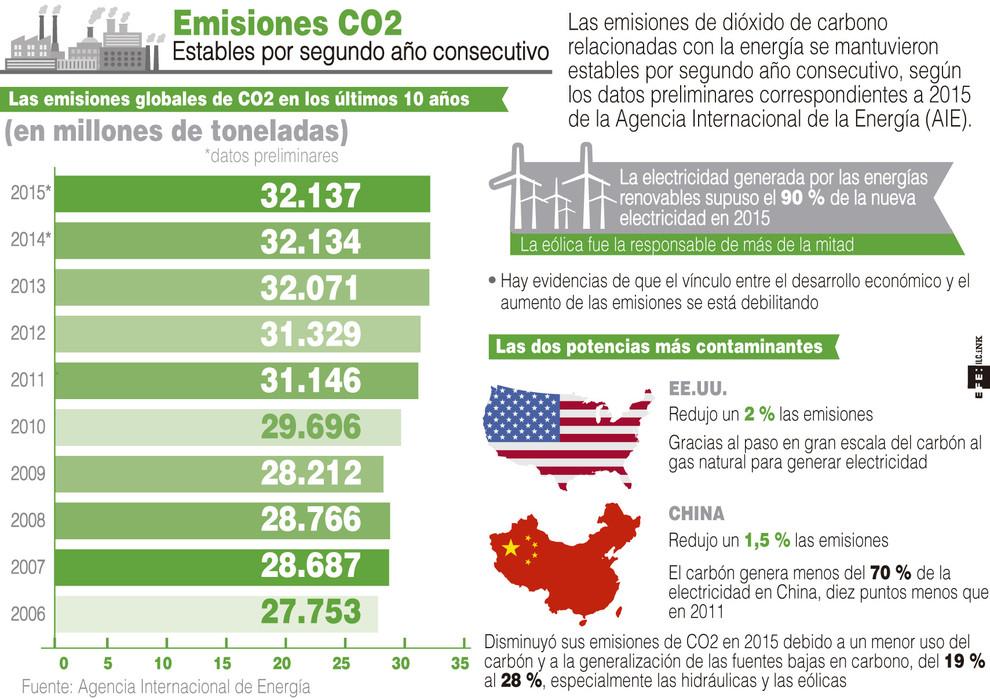 Emisiones CO2 2015- EFE