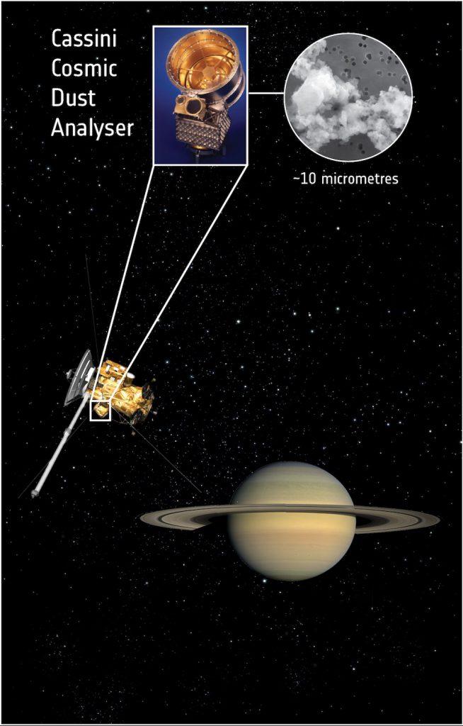 La sonda Cassini detecta polvo interestelar en Saturno