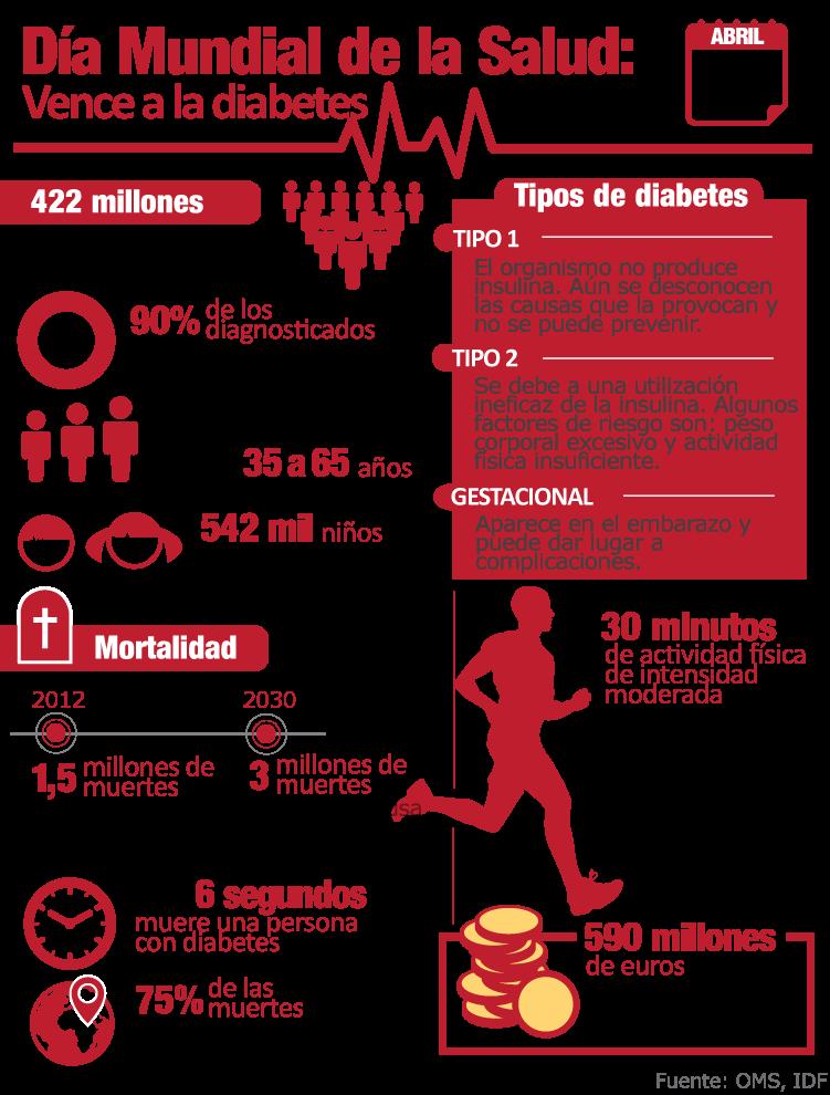 Diabetes, Día Mundial de la Salud 2016