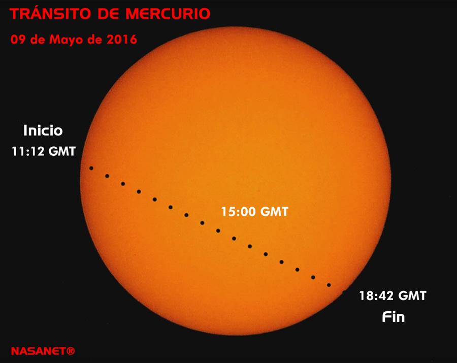 El tránsito de Mercurio frente al Sol