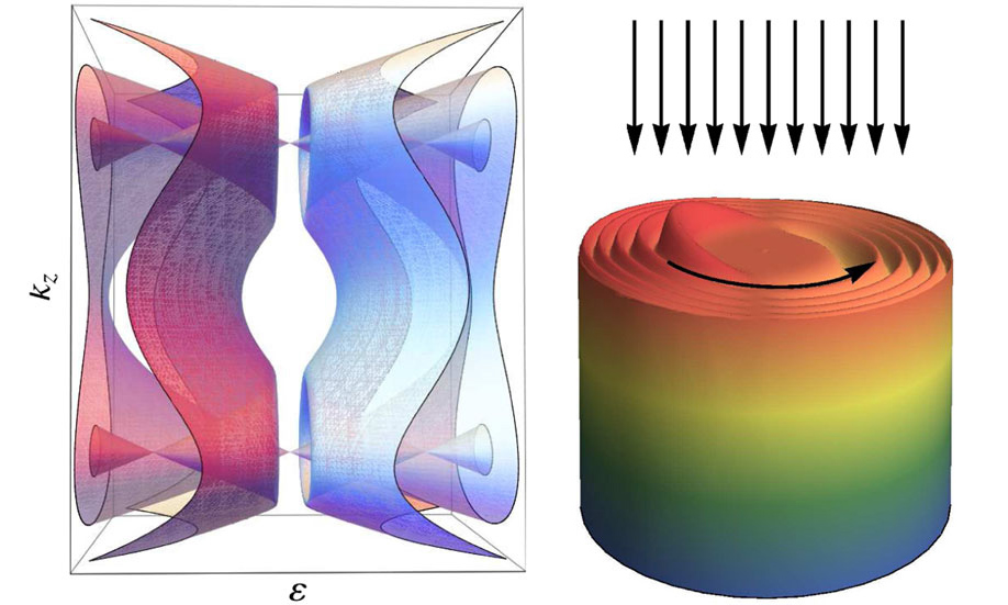 Esquema de la estructura de bandas del material y de la densidad electrónica en un cilindro del material. Las flechas muestran la radiación incidente y la dirección de rotación de los electrones. (CSIC)