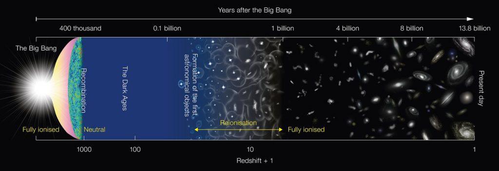 Evolución del Universo desde el Big Bang- NAOJ
