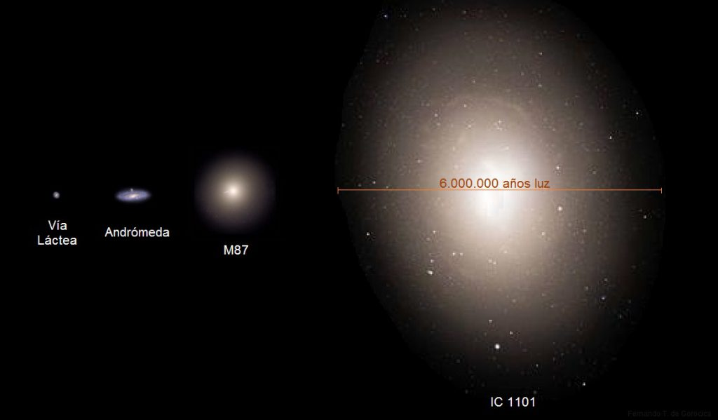 Supergalaxia IC 1101