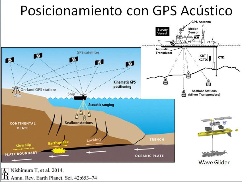Propuesta de red Sismogeodésica para proyecto de investigación México Japón
