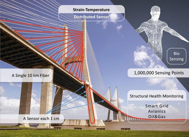 Sensores de fibra Óptica para monitorear grandes estructuras- UAH