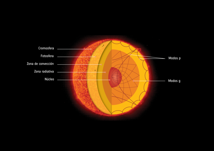 Interior del Sol