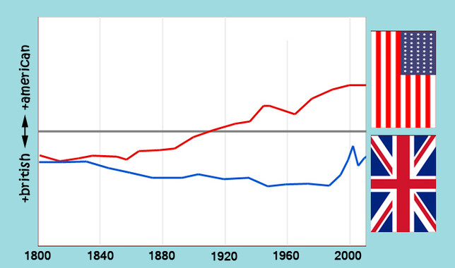 Vocabulario empleado en libros de editoriales británicas y estadounidenses a lo largo de la historia- IFISC (CSIC-UIB)