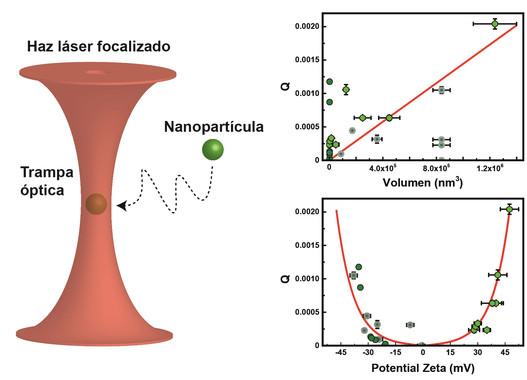 Representación esquemática de una partícula ópticamente atrapada (izq.) y fuerzas ópticas en función del volumen y el potencial zeta (der.). / Imagen adaptada de Nano Letters