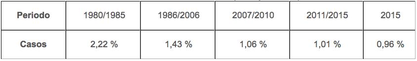 Los Recién nacidos cada vez son más sanos. Estudio realizado en España desde 1976