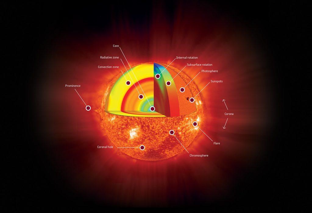 La anatomía de nuestro Sol