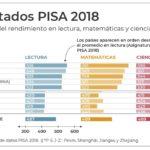 México en la prueba PISA 2018